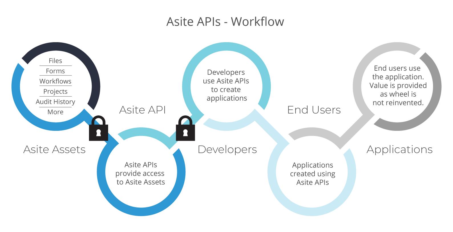 Asite-APIs-Workflow-1