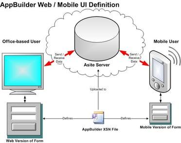 AppBuilder for Mobile Diagram