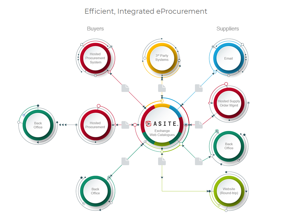 E-Procurement for the AEC Industry