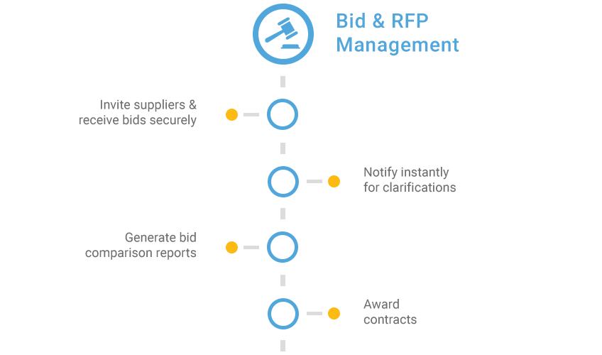 bid_rfp_management