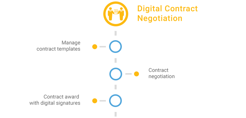 digital_contract_negotiation